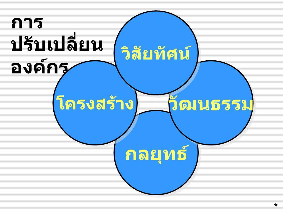 กลยุทธ์ โครงสร้าง วัฒนธรรม วิสัยทัศน์ การ ปรับเปลี่ยน องค์กร *