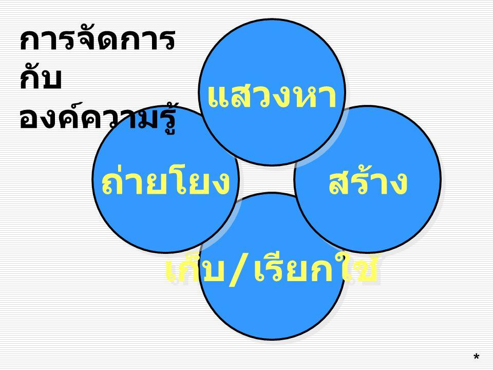 เก็บ / เรียกใช้ ถ่ายโยง สร้าง แสวงหา การจัดการ กับ องค์ความรู้ *