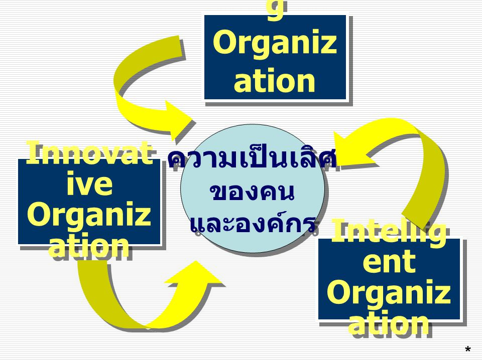 Learnin g Organiz ation Intellig ent Organiz ation ความเป็นเลิศ ของคน และองค์กร Innovat ive Organiz ation *