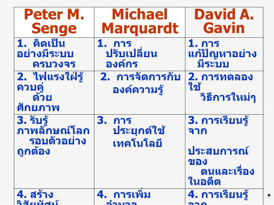 Peter M. Senge Michael Marquardt David A. Gavin 1. คิดเป็น อย่างมีระบบ ครบวงจร 1. การ ปรับเปลี่ยน องค์กร 1. การ แก้ปัญหาอย่าง มีระบบ 2. ไฟแรงใฝ่รู้ คว