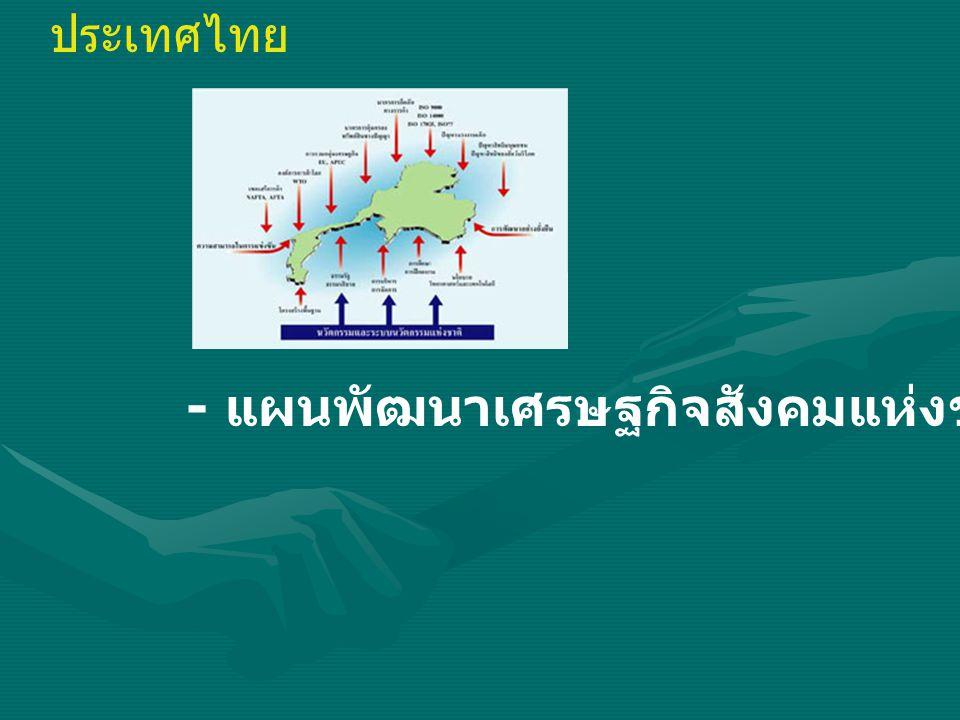 ประเทศไทย - แผนพัฒนาเศรษฐกิจสังคมแห่งชาติ