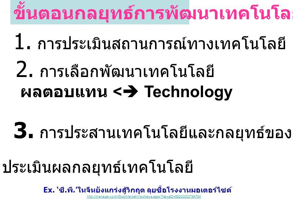 ขั้นตอนกลยุทธ์การพัฒนาเทคโนโลยี 1. การประเมินสถานการณ์ทางเทคโนโลยี  SWOT 2. การเลือกพัฒนาเทคโนโลยี ผลตอบแทน <  Technology 3. การประสานเทคโนโลยีและกล