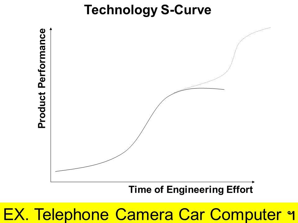 ขั้นตอนกลยุทธ์การพัฒนาเทคโนโลยี 1.การประเมินสถานการณ์ทางเทคโนโลยี  SWOT 2.