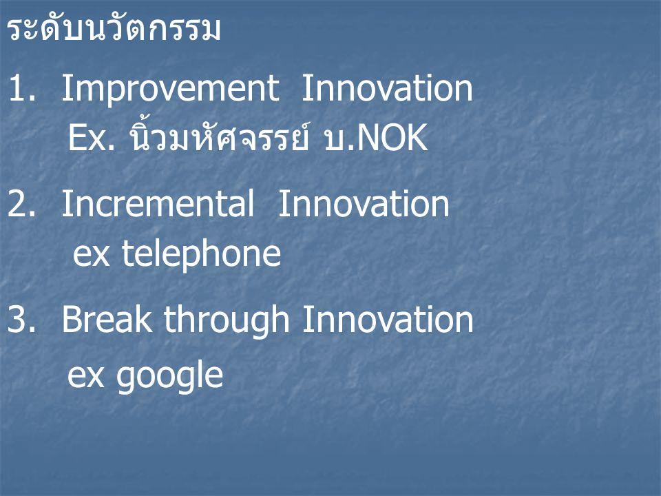 ระดับนวัตกรรม 1. Improvement Innovation 2. Incremental Innovation 3. Break through Innovation ex google ex telephone Ex. นิ้วมหัศจรรย์ บ.NOK