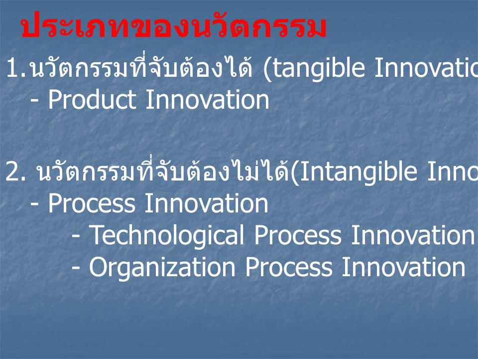 ประเภทของนวัตกรรม 1. นวัตกรรมที่จับต้องได้ (tangible Innovation) - Product Innovation 2. นวัตกรรมที่จับต้องไม่ได้ (Intangible Innovation) - Process In