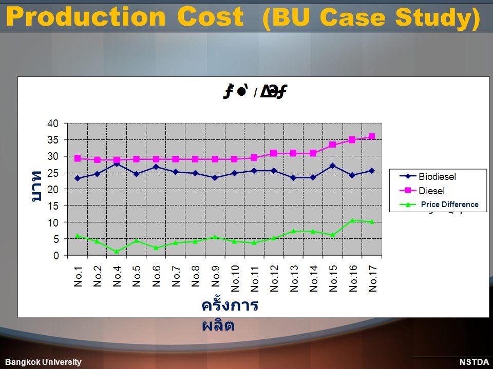 Bangkok University NSTDA Production Cost (BU Case Study) ครั้งการ ผลิต Price Difference บาท