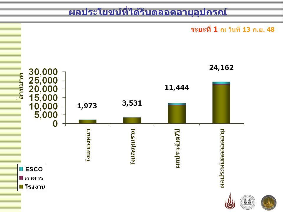 ผลประโยชน์ที่ได้รับตลอดอายุอุปกรณ์ ระยะที่ 1 ณ วันที่ 13 ก.ย. 48 1,973 3,531 11,444 24,162