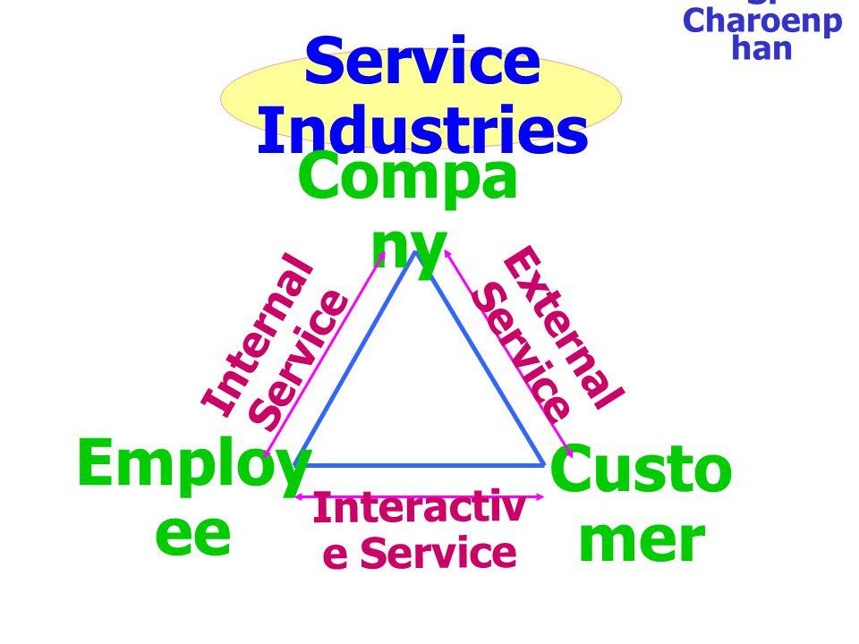 ธรรมชาติของ งานบริการ S. Charoenp han จับต้องไม่ได้ (Intangible) มีความ หลากหลาย ผู้ให้และ ผู้รับบริการ มาพบ กัน เวลาผ่านไป อาจจะ ไม่ได้ให้บริการ อารม
