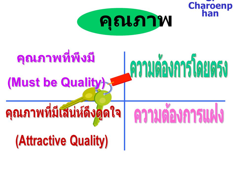S. Charoenp han มาตรฐาน การบริการ ขั้นตอนการ บริการ กำหนด มาตรฐาน ระบุ ตัวชี้วัด วัดและ ประเมินผล แจ้งผลและปรับปรุงอย่าง ต่อเนื่อง