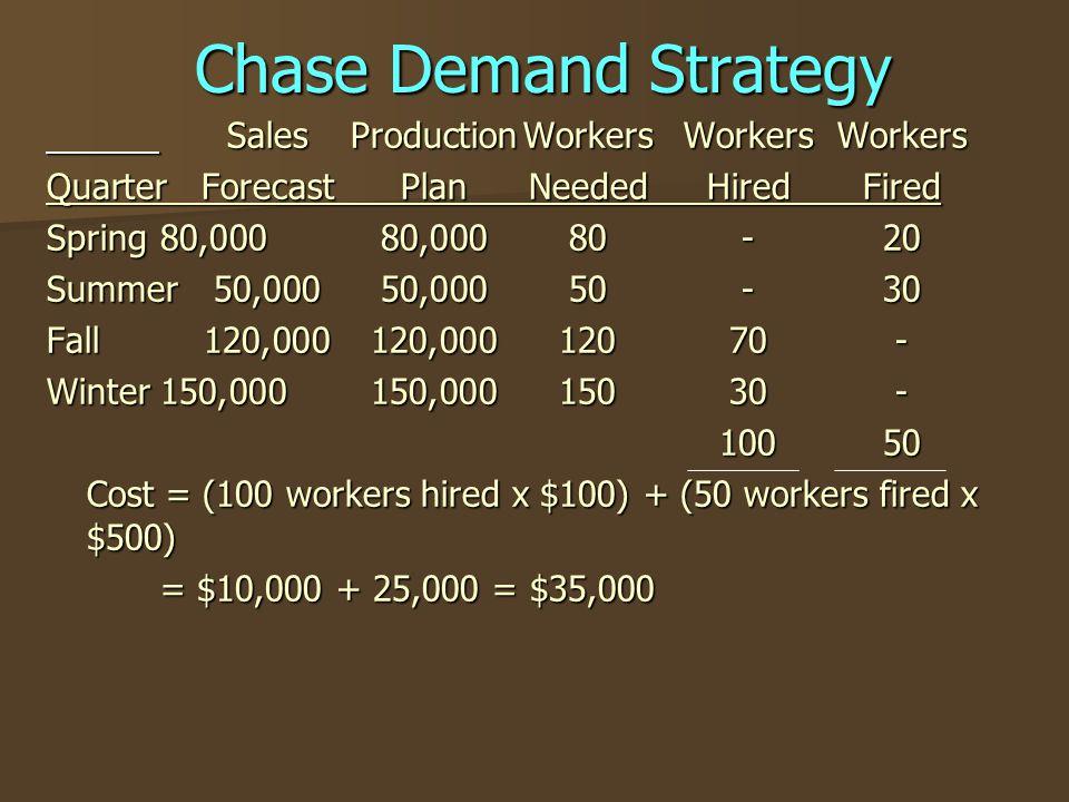 Chase Demand Strategy SalesProductionWorkersWorkersWorkers SalesProductionWorkersWorkersWorkers QuarterForecastPlanNeededHiredFired Spring80,00080,000