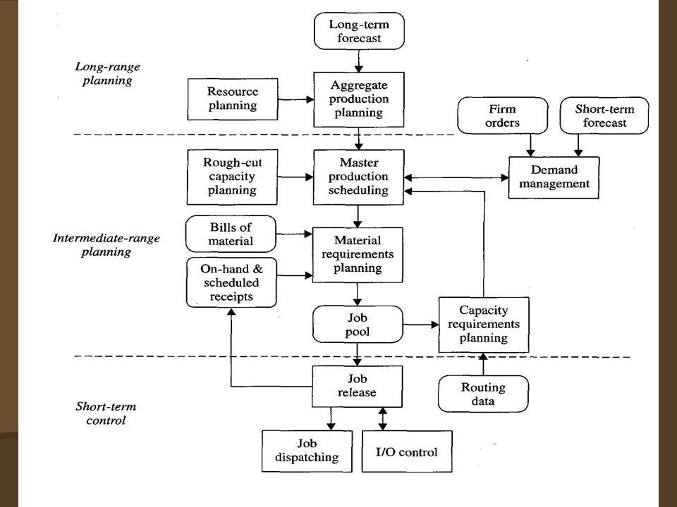 แผนธุรกิจ แผนการตลาดแผนการผลิต แผนการเงิน แผนการผลิตรวม ตารางการผลิต แม่บท Material requirement Planning Production Scheduling