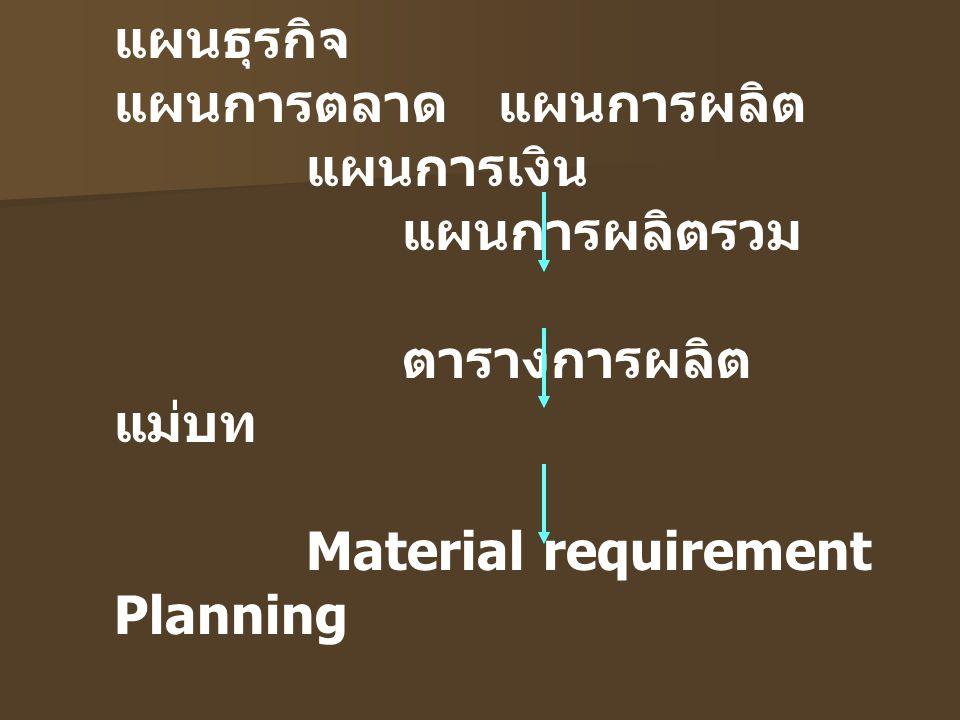 Aggregate Production Planning เป็นการแปลงแผนธุรกิจออกมาเป็นรายการ ผลผลิตและแรงงานที่ใช้ในภาพรวม กรอบระยะเวลา ปานกลาง ( 6 - 18 เดือน เพื่อจัดสรรทรัพยากรให้เกิดประโยชน์สูงสุด องค์ประกอบพิจารณา อัตราการผลิต ระดับการจ้างแรงงาน ระดับสินค้าคงคลังในมือ