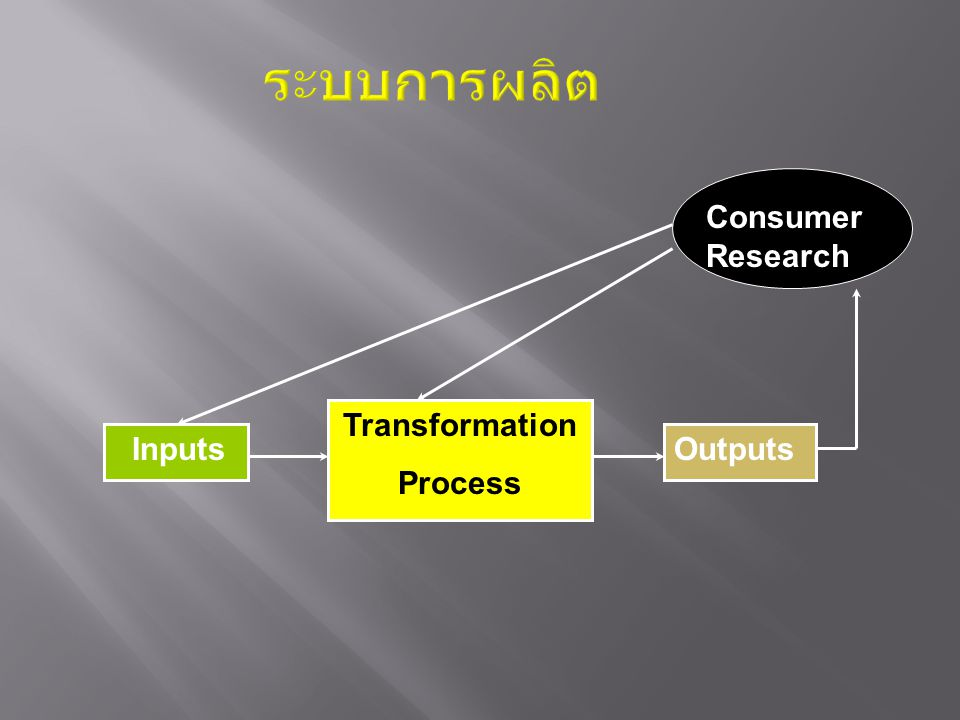 ระบบการผลิต Inputs Transformation Process Outputs Consume r Consumer Research