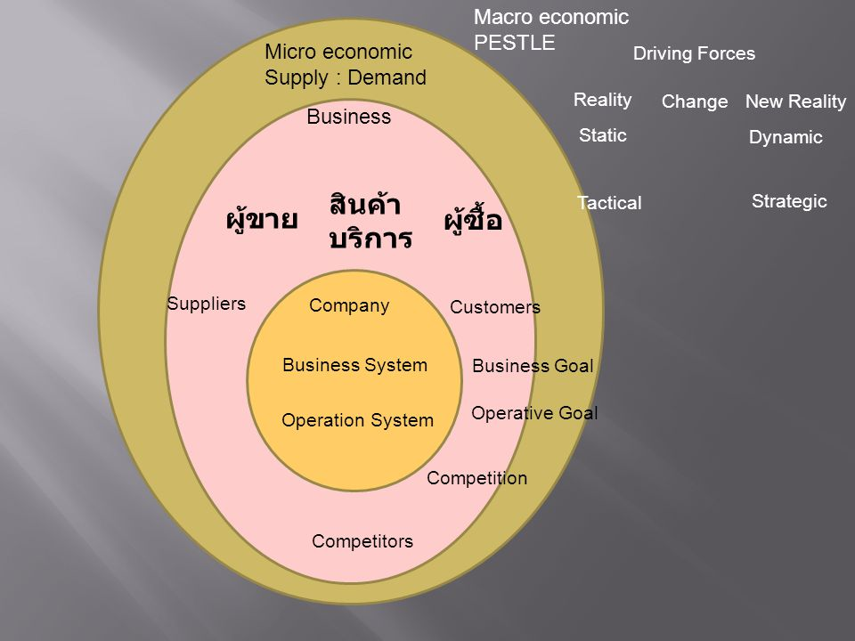 Macro economic PESTLE Micro economic Supply : Demand Business ผู้ขาย ผู้ซื้อ สินค้า บริการ Company Suppliers Customers Competitors Business System Ope