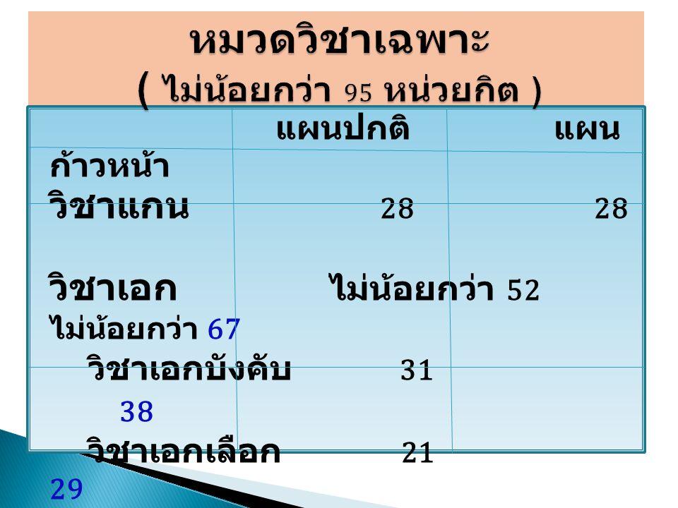 แผนปกติ แผน ก้าวหน้า วิชาแกน 28 28 วิชาเอก ไม่น้อยกว่า 52 ไม่น้อยกว่า 67 วิชาเอกบังคับ 31 38 วิชาเอกเลือก 21 29 วิชาโท ไม่น้อยกว่า 15 ( ถ้ามี ) ไม่มี