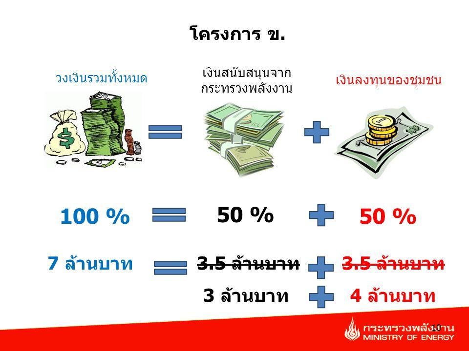 เงินสนับสนุนจาก กระทรวงพลังงาน 10 วงเงินรวมทั้งหมด เงินลงทุนของชุมชน 50 % 100 %50 % โครงการ ข. 3.5 ล้านบาท7 ล้านบาท3.5 ล้านบาท 4 ล้านบาท3 ล้านบาท