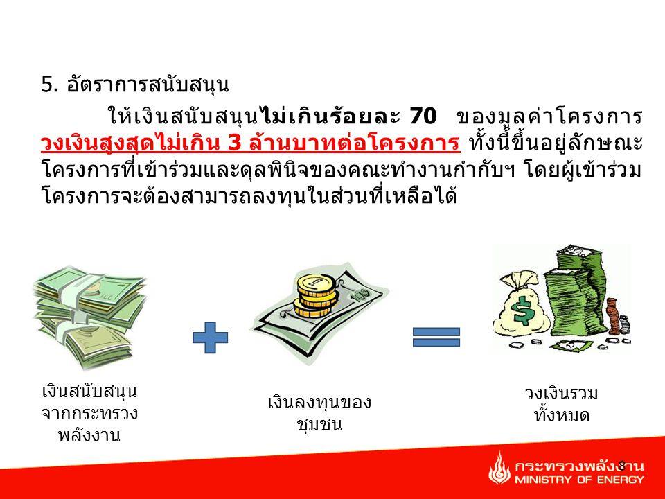 เงินสนับสนุนจาก กระทรวงพลังงาน 9 วงเงินรวมทั้งหมด เงินลงทุนของชุมชน 30 % 100 %70 % โครงการ ก.