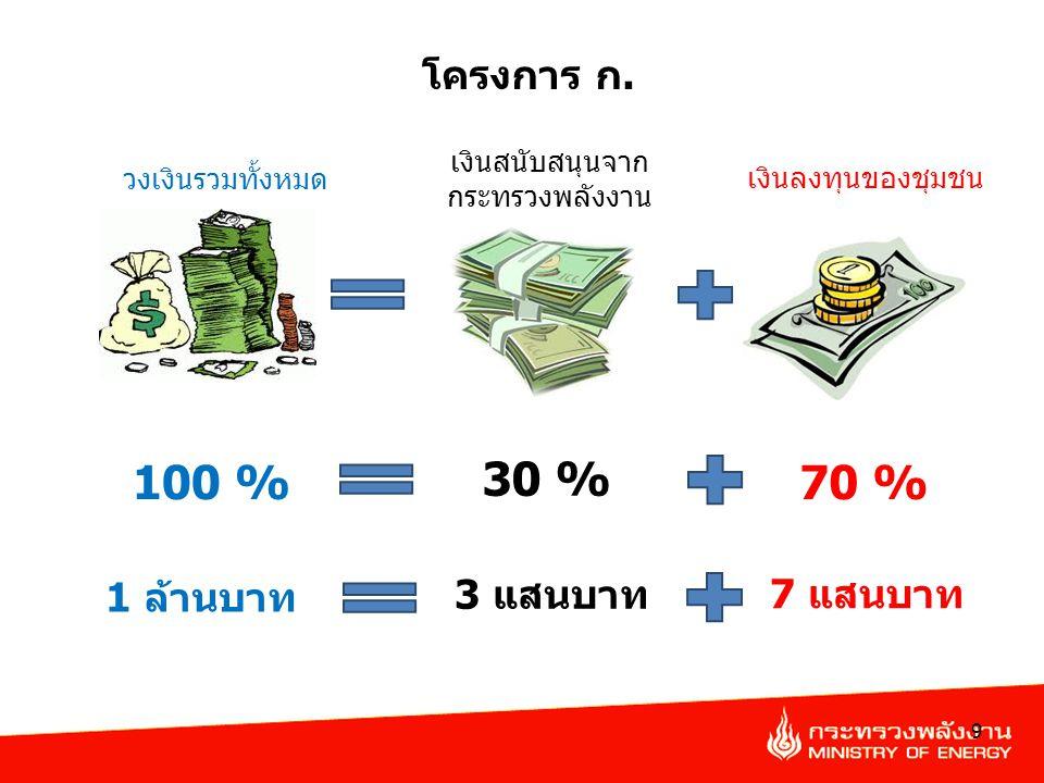 เงินสนับสนุนจาก กระทรวงพลังงาน 9 วงเงินรวมทั้งหมด เงินลงทุนของชุมชน 30 % 100 %70 % โครงการ ก. 7 แสนบาท 1 ล้านบาท 3 แสนบาท