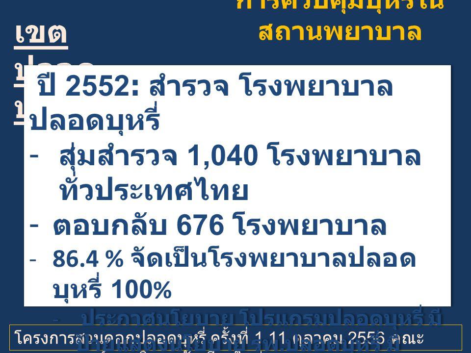 การควบคุมบุหรี่ใน สถานพยาบาล เขต ปลอด บุหรี่ โครงการสวนดอกปลอดบุหรี่ ครั้งที่ 1 11 ตุลาคม 2556 คณะ แพทยศาสตร์ มหาวิทยาลัยเชียงใหม่ ปี 2552: สำรวจ โรงพยาบาล ปลอดบุหรี่ -สุ่มสำรวจ 1,040 โรงพยาบาล ทั่วประเทศไทย -ตอบกลับ 676 โรงพยาบาล -86.4 % จัดเป็นโรงพยาบาลปลอด บุหรี่ 100% - ประกาศนโยบาย โปรแกรมปลอดบุหรี่ มี ป้ายแสดงนโยบาย รพ.