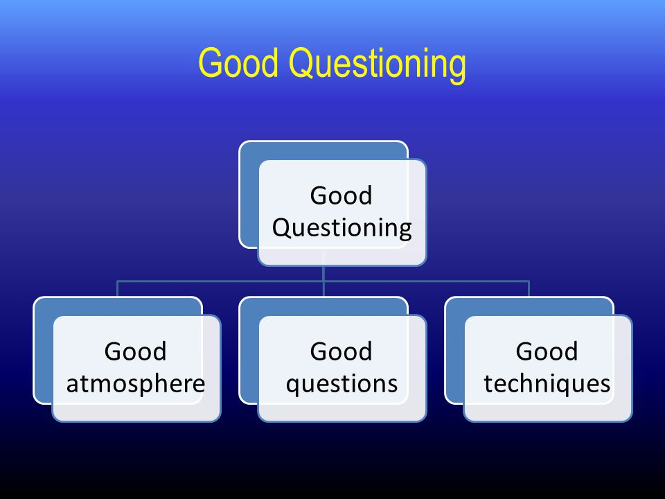 Good Questioning Good atmosphere Good questions Good techniques