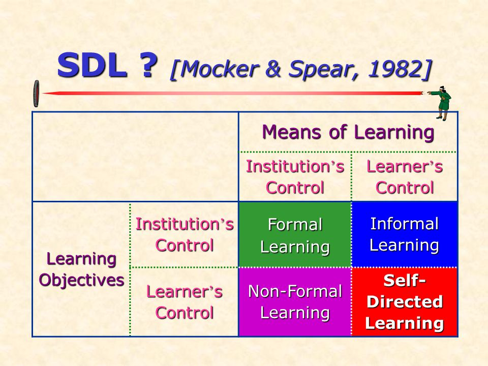 SDL ? [Mocker & Spear, 1982] Means of Learning Institution ' s Control Learner ' s Control Learning Objectives Institution ' s Control Formal Learning