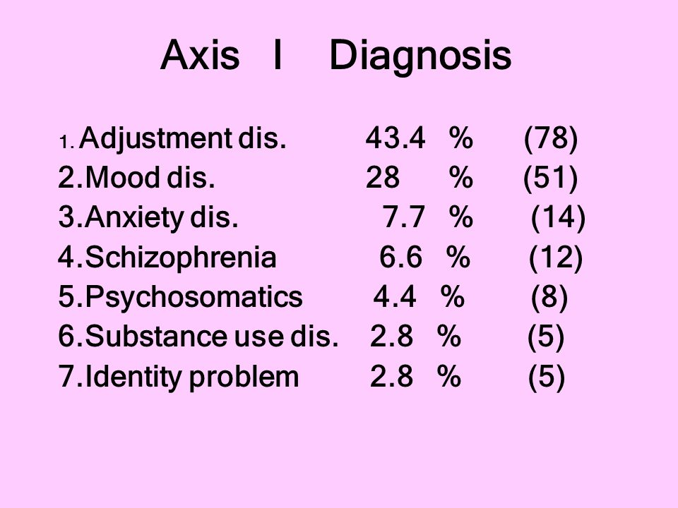 Axis I Diagnosis 1. Adjustment dis. 43.4 % (78) 2.Mood dis. 28 % (51) 3.Anxiety dis. 7.7 % (14) 4.Schizophrenia 6.6 % (12) 5.Psychosomatics 4.4 % (8)