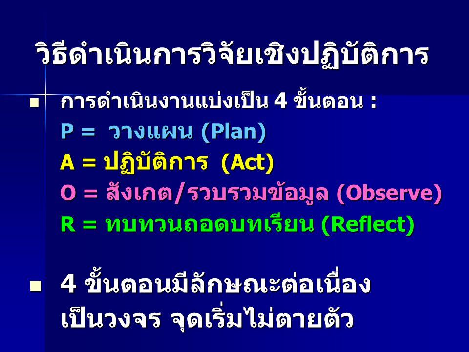 วิธีดำเนินการวิจัยเชิงปฏิบัติการ การดำเนินงานแบ่งเป็น 4 ขั้นตอน : การดำเนินงานแบ่งเป็น 4 ขั้นตอน : P = วางแผน (Plan) A = ปฏิบัติการ (Act) O = สังเกต/ร