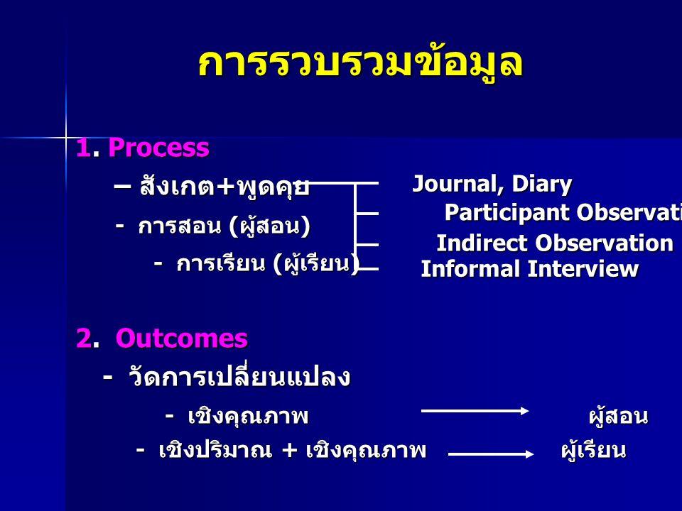 การรวบรวมข้อมูล 1. Process – สังเกต+พูดคุย – สังเกต+พูดคุย - การสอน (ผู้สอน) - การสอน (ผู้สอน) - การเรียน (ผู้เรียน) - การเรียน (ผู้เรียน) 2. Outcomes