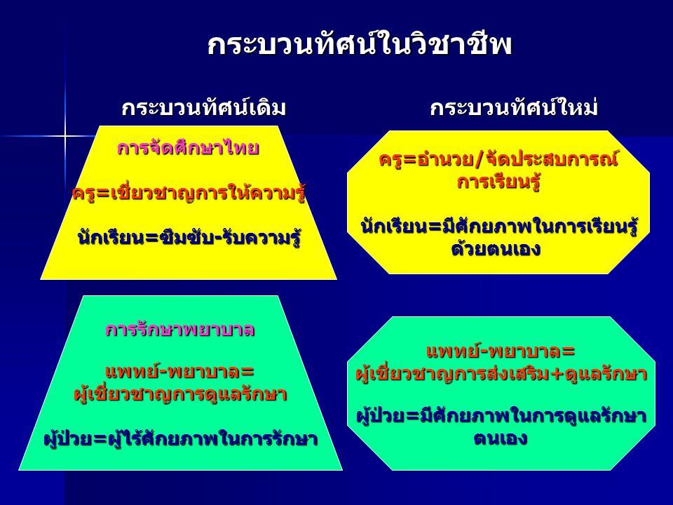 กระบวนทัศน์ในวิชาชีพ กระบวนทัศน์เดิม กระบวนทัศน์ใหม่ การจัดศึกษาไทย ครู=เชี่ยวชาญการให้ความรู้ นักเรียน=ซึมซับ-รับความรู้ การรักษาพยาบาล แพทย์-พยาบาล=