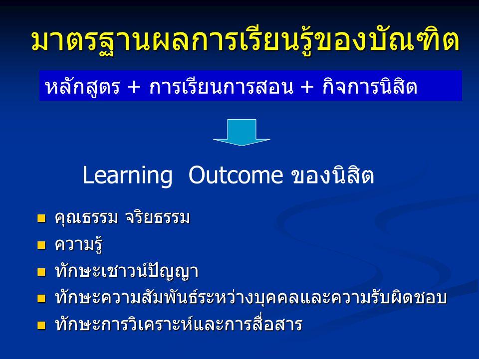 แนวคิดการพัฒนาผู้เรียน หลักสูตร หลักสูตร การเรียนการสอน การเรียนการสอน อาจารย์ อาจารย์ อาจารย์ที่ปรึกษา อาจารย์ที่ปรึกษา กิจกรรมนักศึกษา กิจกรรมนักศึกษา กิจกรรมเสริมหลักสูตร กิจกรรมเสริมหลักสูตร สภาพแวดล้อมสถาบัน สภาพแวดล้อมสถาบัน หน่วยสนับสนุนการเรียนรู้ หน่วยสนับสนุนการเรียนรู้ กองกิจการนิสิต กองกิจการนิสิต บัณฑิตที่พึงประสงค์ บัณฑิตที่พึงประสงค์ Learning Outcome ขั้นต่ำที่มุ่งหวัง Learning Outcome ขั้นต่ำที่มุ่งหวัง