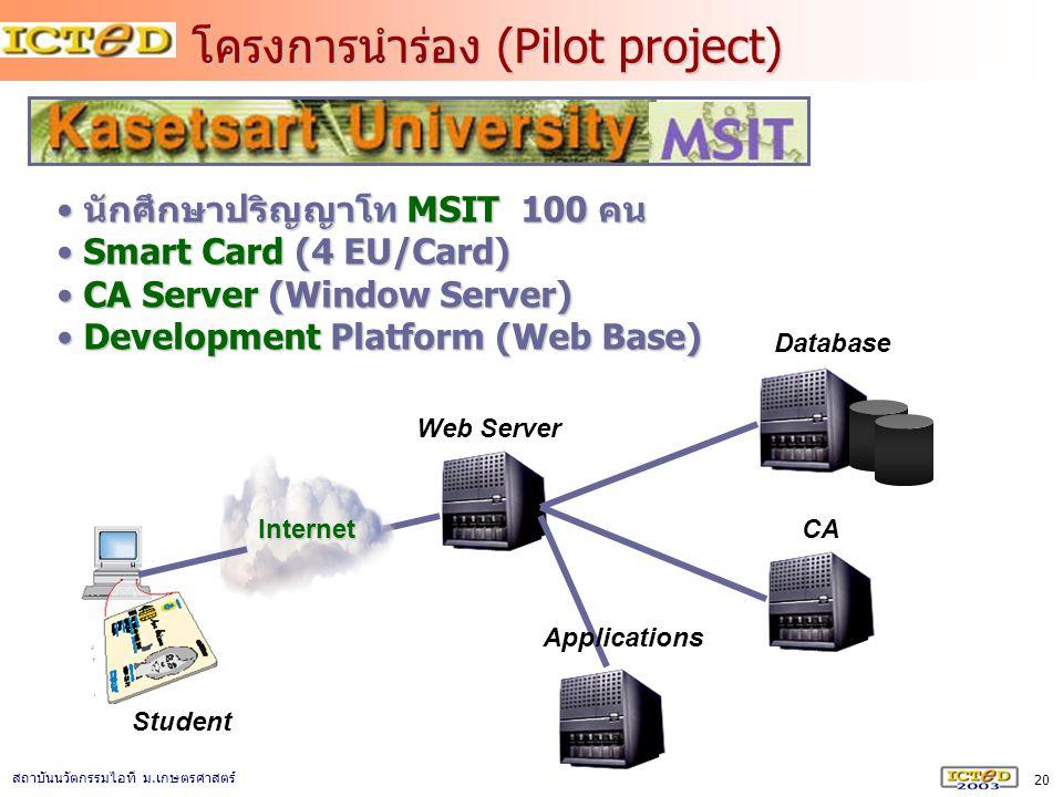 20 สถาบันนวัตกรรมไอที ม. เกษตรศาสตร์ นักศึกษาปริญญาโท MSIT 100 คน นักศึกษาปริญญาโท MSIT 100 คน Smart Card (4 EU/Card) Smart Card (4 EU/Card) CA Server