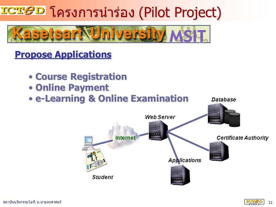 21 สถาบันนวัตกรรมไอที ม. เกษตรศาสตร์ Propose Applications Course Registration Course Registration Online Payment Online Payment e-Learning & Online Ex