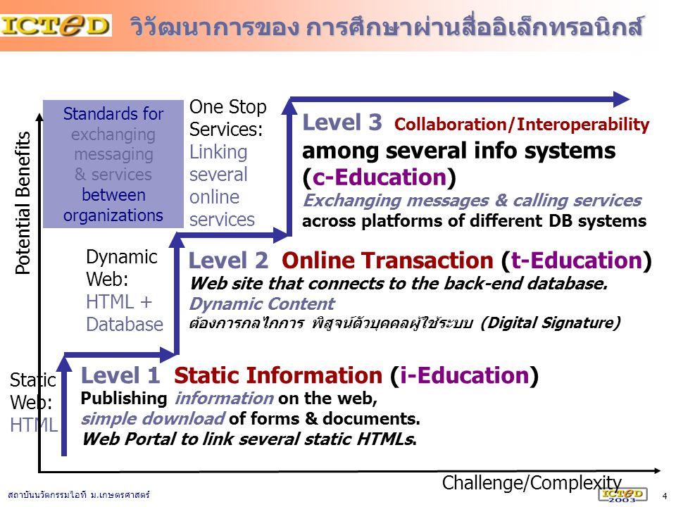 4 สถาบันนวัตกรรมไอที ม. เกษตรศาสตร์ วิวัฒนาการของ การศึกษาผ่านสื่ออิเล็กทรอนิกส์ Level 1 Static Information (i-Education) Publishing information on th