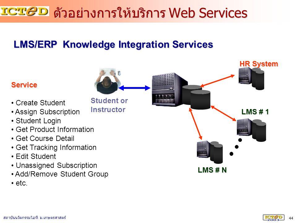 44 สถาบันนวัตกรรมไอที ม. เกษตรศาสตร์ ตัวอย่างการให้บริการ Web Services LMS/ERP Knowledge Integration Services Service Create Student Assign Subscripti