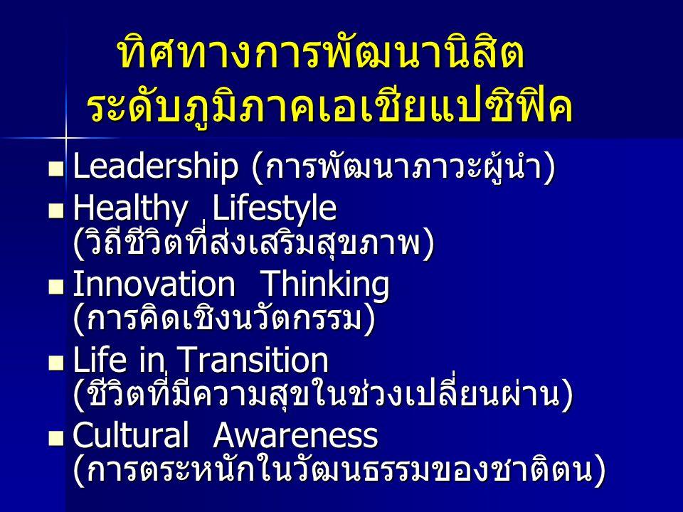 ทิศทางการพัฒนานิสิต ระดับภูมิภาคเอเชียแปซิฟิค ทิศทางการพัฒนานิสิต ระดับภูมิภาคเอเชียแปซิฟิค Leadership (การพัฒนาภาวะผู้นำ) Leadership (การพัฒนาภาวะผู้นำ) Healthy Lifestyle (วิถีชีวิตที่ส่งเสริมสุขภาพ) Healthy Lifestyle (วิถีชีวิตที่ส่งเสริมสุขภาพ) Innovation Thinking (การคิดเชิงนวัตกรรม) Innovation Thinking (การคิดเชิงนวัตกรรม) Life in Transition (ชีวิตที่มีความสุขในช่วงเปลี่ยนผ่าน) Life in Transition (ชีวิตที่มีความสุขในช่วงเปลี่ยนผ่าน) Cultural Awareness (การตระหนักในวัฒนธรรมของชาติตน) Cultural Awareness (การตระหนักในวัฒนธรรมของชาติตน)
