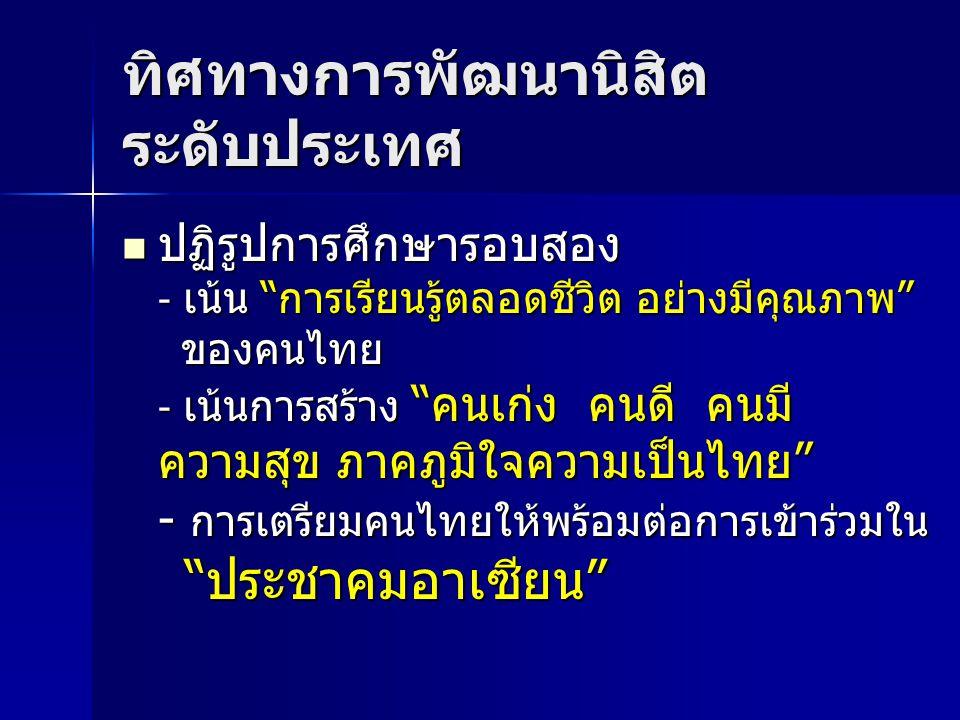 ทิศทางการพัฒนานิสิต ระดับประเทศ ปฏิรูปการศึกษารอบสอง - เน้น การเรียนรู้ตลอดชีวิต อย่างมีคุณภาพ ของคนไทย - เน้นการสร้าง คนเก่ง คนดี คนมี ความสุข ภาคภูมิใจความเป็นไทย - การเตรียมคนไทยให้พร้อมต่อการเข้าร่วมใน ประชาคมอาเซียน ปฏิรูปการศึกษารอบสอง - เน้น การเรียนรู้ตลอดชีวิต อย่างมีคุณภาพ ของคนไทย - เน้นการสร้าง คนเก่ง คนดี คนมี ความสุข ภาคภูมิใจความเป็นไทย - การเตรียมคนไทยให้พร้อมต่อการเข้าร่วมใน ประชาคมอาเซียน