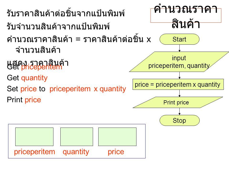 คำนวณราคา สินค้า รับราคาสินค้าต่อชิ้นจากแป้นพิมพ์ รับจำนวนสินค้าจากแป้นพิมพ์ คำนวณราคาสินค้า = ราคาสินค้าต่อชิ้น x จำนวนสินค้า แสดง ราคาสินค้า Get pri