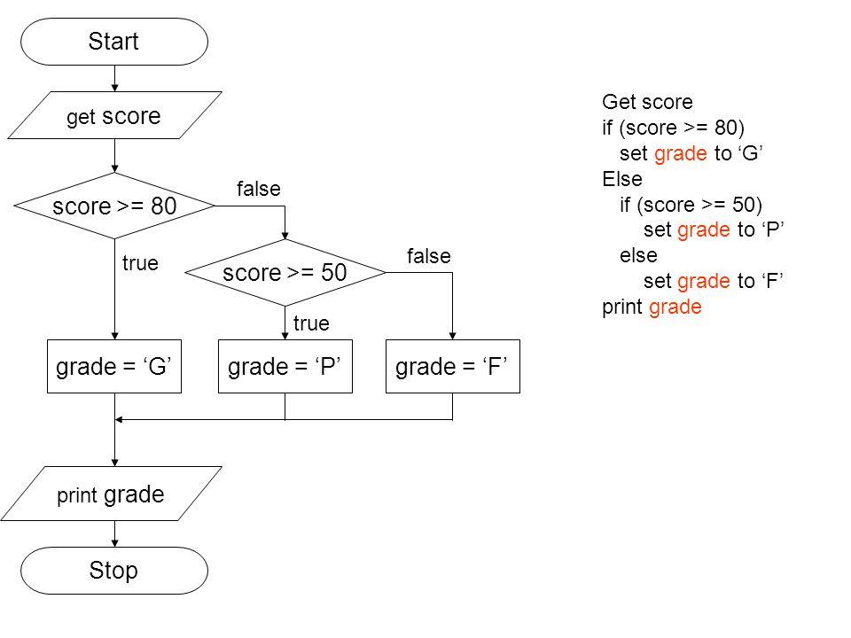 score >= 80 grade = 'G' false true grade = 'P' print grade Stop Start get score Get score if (score >= 80) set grade to 'G' Else if (score >= 50) set