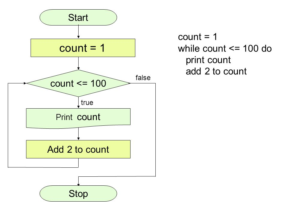 count <= 100 Add 2 to count true false Print count count = 1 Stop Start count = 1 while count <= 100 do print count add 2 to count