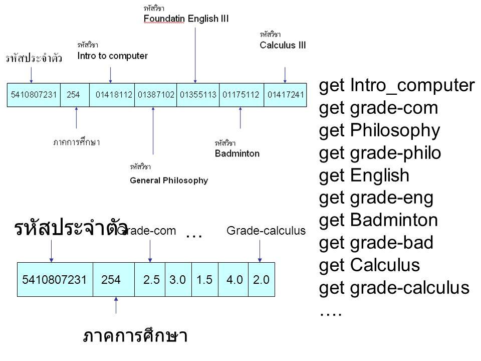 get Intro_computer get grade-com get Philosophy get grade-philo get English get grade-eng get Badminton get grade-bad get Calculus get grade-calculus