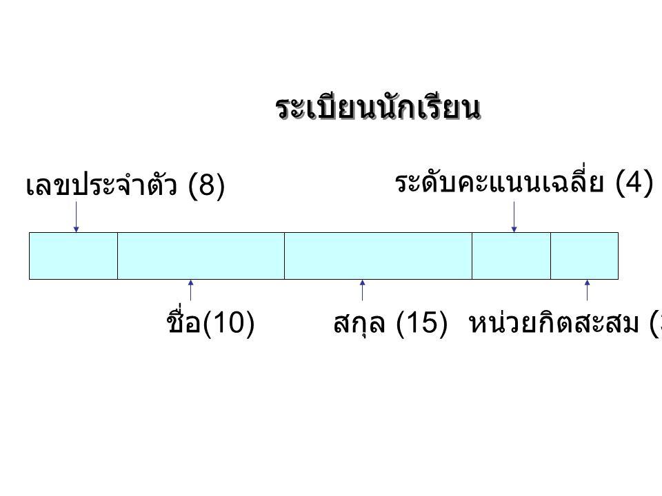 ระเบียนนักเรียน เลขประจำตัว (8) ชื่อ (10) สกุล (15) หน่วยกิตสะสม (3) ระดับคะแนนเฉลี่ย (4)