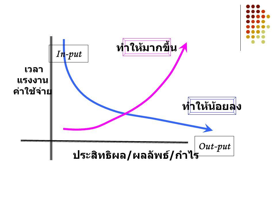 ปัญหา คือ ความสัมพันธ์ระหว่าง เป้าหมาย กับ สภาพปัจจุบัน เป้าหมาย / อุดมคติ ปัญหา ปัญหาคือ สภาพปัจจุบัน / ความเป็นจริง