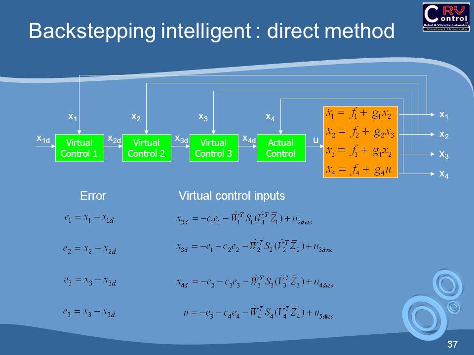 37 Backstepping intelligent : direct method Virtual Control 1 Virtual Control 2 Virtual Control 3 Actual Control x1x1 x2x2 x3x3 u x 3d x 1d x1x1 x2x2