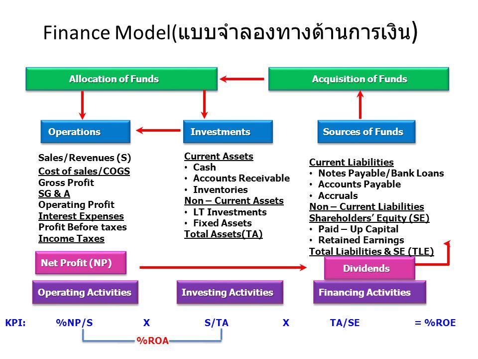 Finance Model( แบบจำลองทางด้านการเงิน ) Allocation of Funds Allocation of Funds Acquisition of Funds Acquisition of Funds Sales/Revenues (S) Cost of s