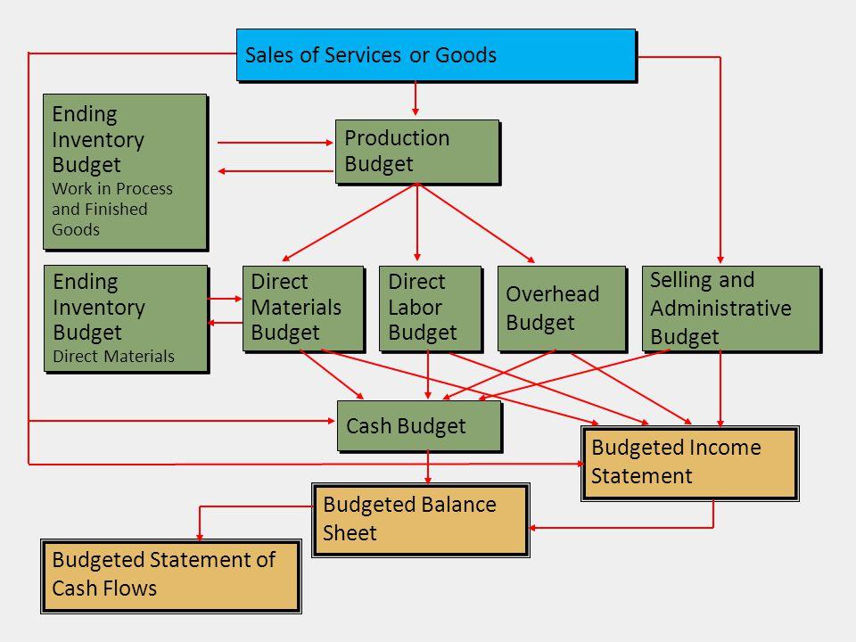 งบกระแสเงินสด 3 สินทรัพย์หมุนเวียน หนี้สินหมุนเวียน กิจกรรม กิจกรรม กิจกรรม การดำเนินงาน การลงทุน การจัดหาเงินทุน การดำเนินงาน การจัดสรร เงินทุน การจัดหาเงินทุน งบกำไรขาดทุน งบแสดงฐานะทางการเงิน ( งบดุล ) 1 - รายได้ ( ขาย ) - เงินสด - เจ้าหนี้การค้า - ต้นทุนขาย ( สินค้า / บริการ ) - ลูกหนี้ - เจ้าหนี้เงินกู้ - กำไรเบื้องต้น - สินค้า คงเหลือ - ค่าใช้จ่ายในการขาย หนี้สินไม่หมุนเวียน การตลาดและบริหาร สินทรัพย์ไม่ หมุนเวียน ส่วนของผู้ถือหุ้น - กำไรจากการดำเนินงาน - ที่ดิน - หุ้นสามัญ - ดอกเบี้ยจ่าย - อาคาร - กำไรสะสม - กำไรก่อนภาษี - เครื่องจักร - กำไรประจำปี - ภาษี - กำไรสุทธิ เงินปันผล 4 2