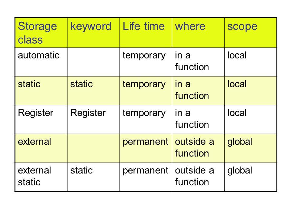 Storage class keywordLife timewherescope automatictemporaryin a function local static temporaryin a function local Register temporaryin a function local externalpermanentoutside a function global external static staticpermanentoutside a function global