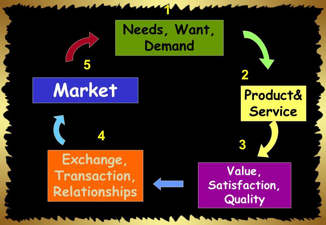แนวคิดหลักทาง การตลาด