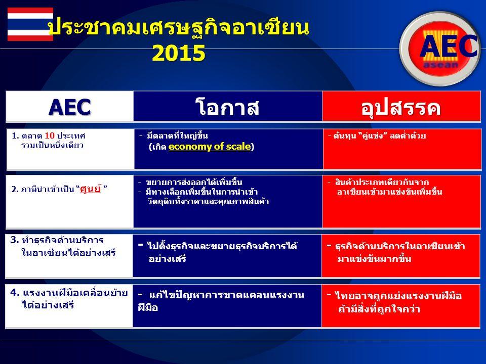 AEC ประชาคมเศรษฐกิจอาเซียน 2015 AECโอกาสอุปสรรค 4. แรงงานฝีมือเคลื่อนย้าย ได้อย่างเสรี - แก้ไขปัญหาการขาดแคลนแรงงาน ฝีมือ - ไทยอาจถูกแย่งแรงงานฝีมือ ถ