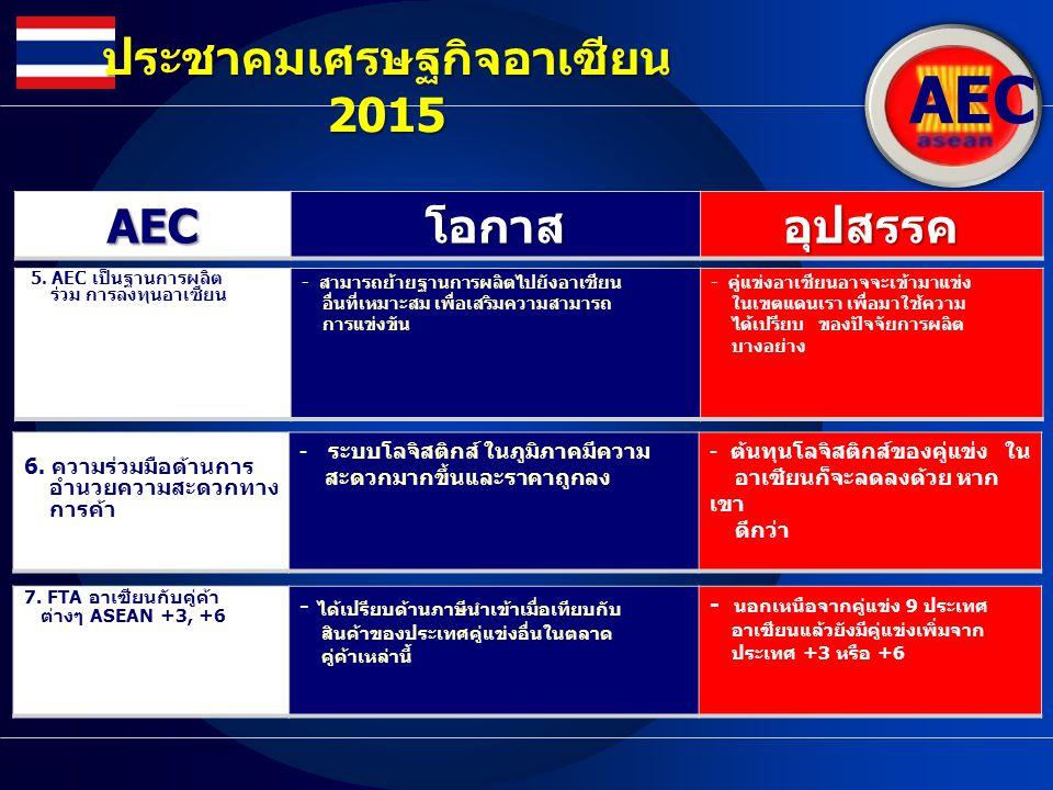 AEC ประชาคมเศรษฐกิจอาเซียน 2015 AECโอกาสอุปสรรค 7. FTA อาเซียนกับคู่ค้า ต่างๆ ASEAN +3, +6 - ได้เปรียบด้านภาษีนำเข้าเมื่อเทียบกับ สินค้าของประเทศคู่แข