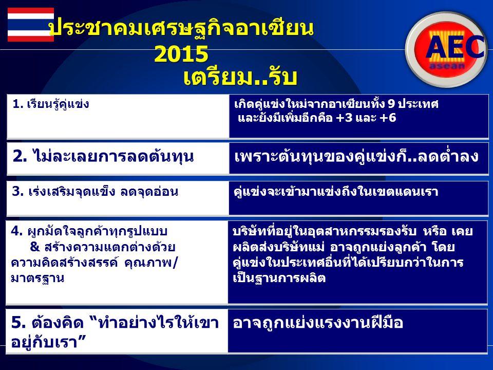AEC ประชาคมเศรษฐกิจอาเซียน 2015 เตรียม.. รับ 1. เรียนรู้คู่แข่งเกิดคู่แข่งใหม่จากอาเซียนทั้ง 9 ประเทศ และยังมีเพิ่มอีกคือ +3 และ +6 2. ไม่ละเลยการลดต้
